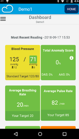 Connected Health dashboard