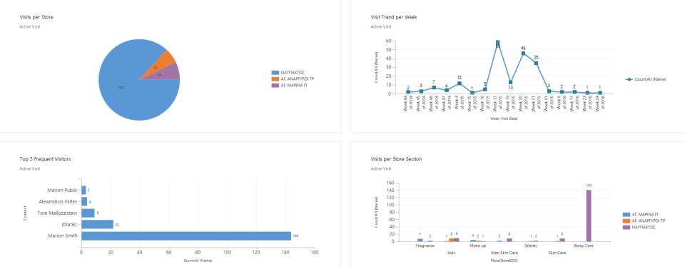 View campaign reports and analytics