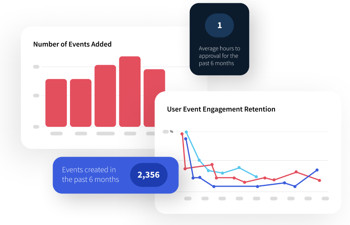 View trending events, registrations, social activity, admin activity, attendee geography and more with Localist's comprehensive analytics suite.