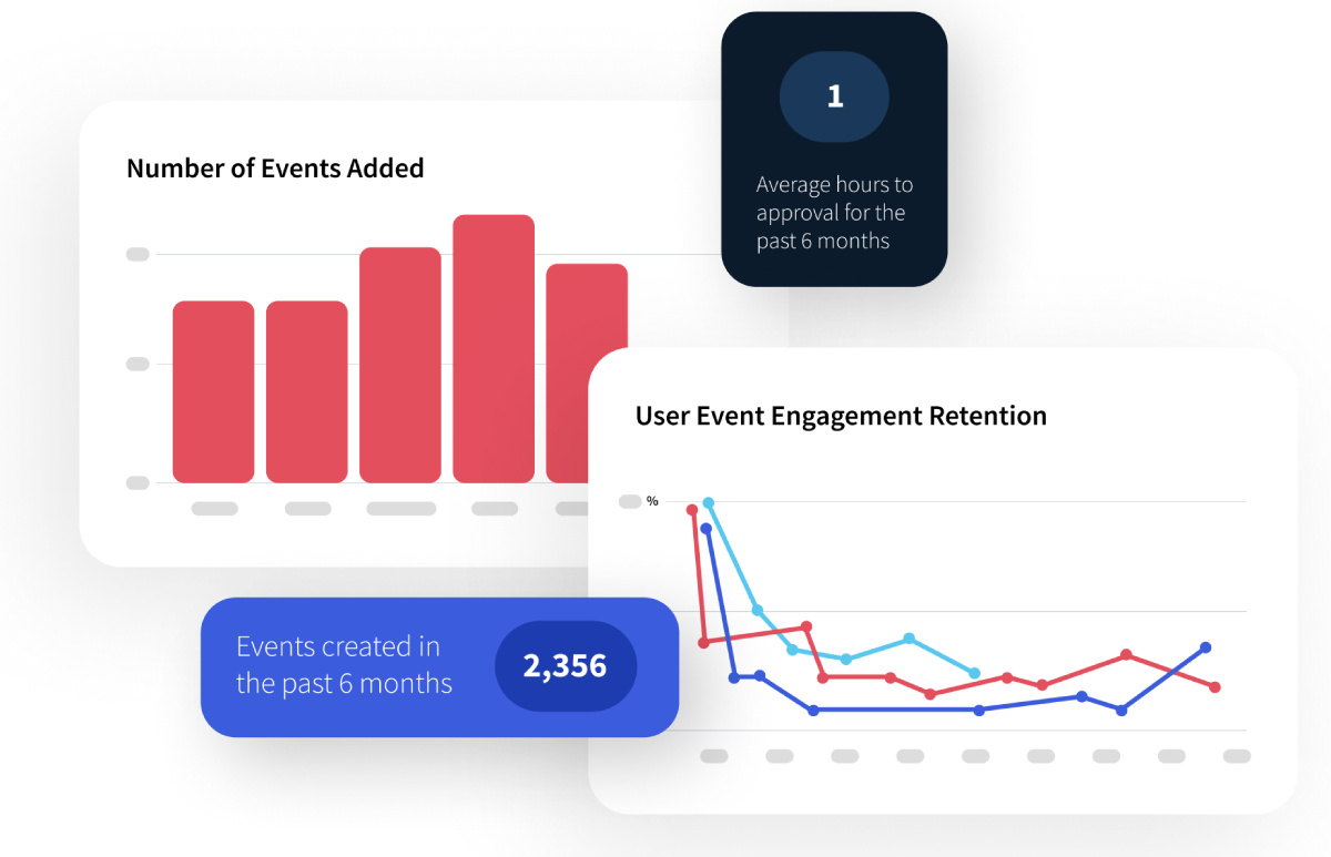 Localist Software - View trending events, registrations, social activity, admin activity, attendee geography and more with Localist's comprehensive analytics suite.