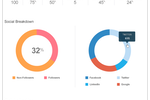 Capture d'écran pour Evoq Engage : Evoq Engage participation analytics