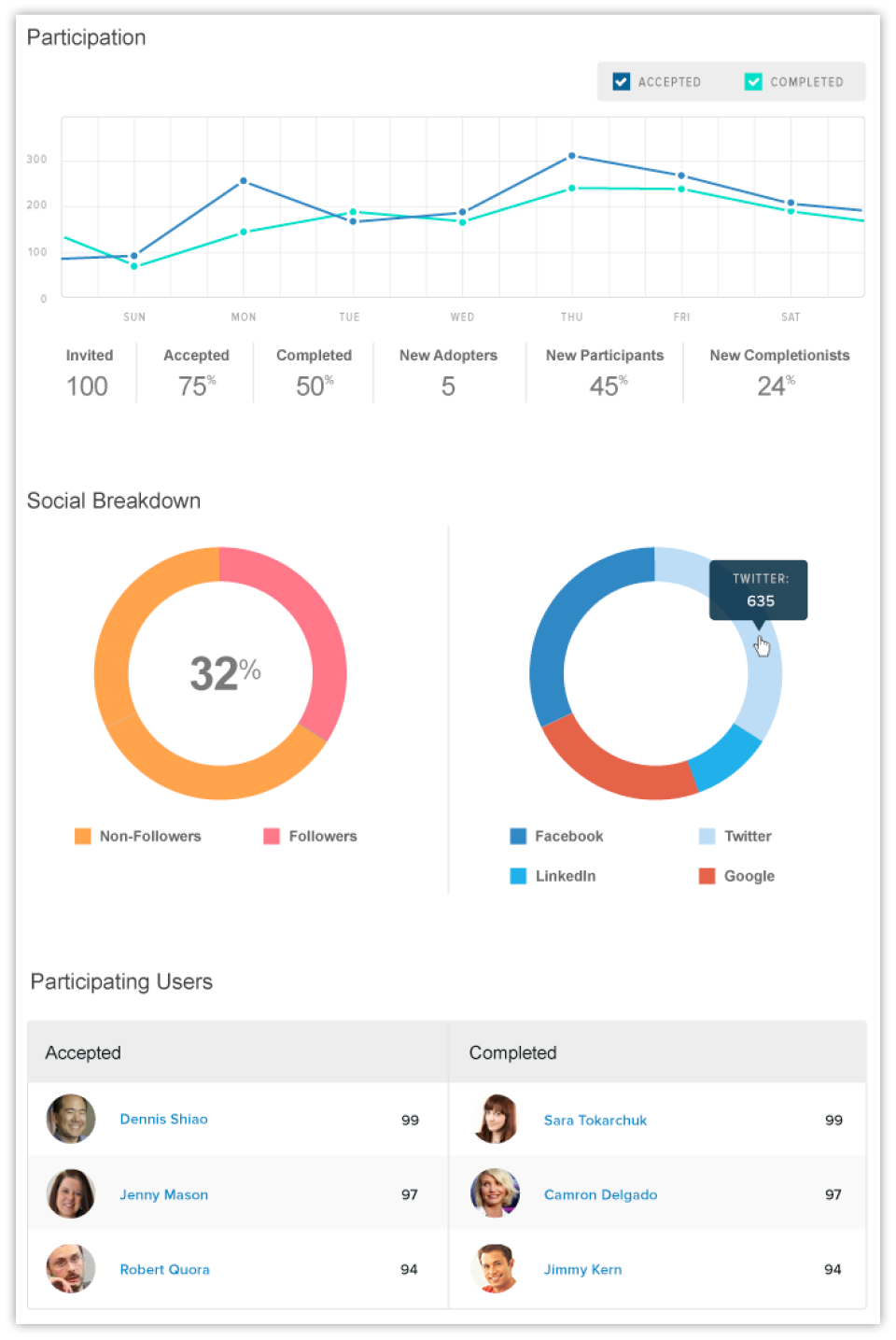 Evoq Engage participation analytics
