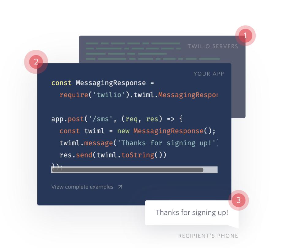 Twilio Messaging API