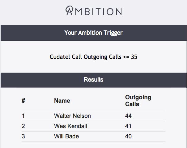 Ambition Software - Call data visualization