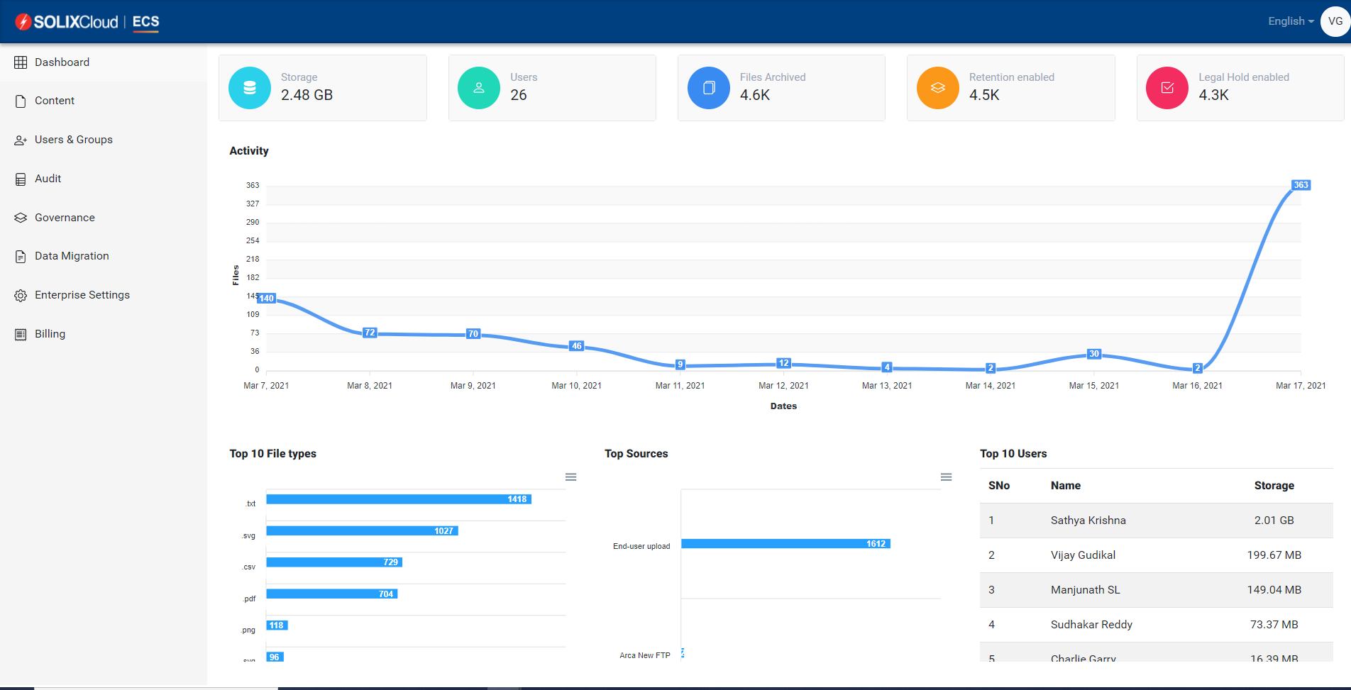 Dashboard - With centralized administration capabilities, IT and compliance teams gain enterprise-wide visibility and control over the content uploaded and accessed. User management and administrative roles further bolster data security.