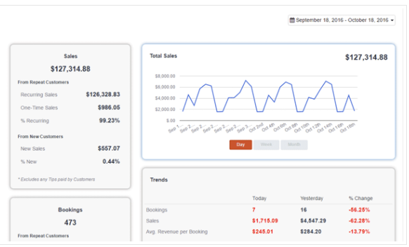 Measure business performance from analytics dashboard