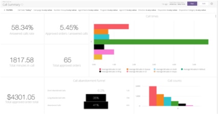 Leverage robust, best-in-class analytics with combined real-time data and customizable options.