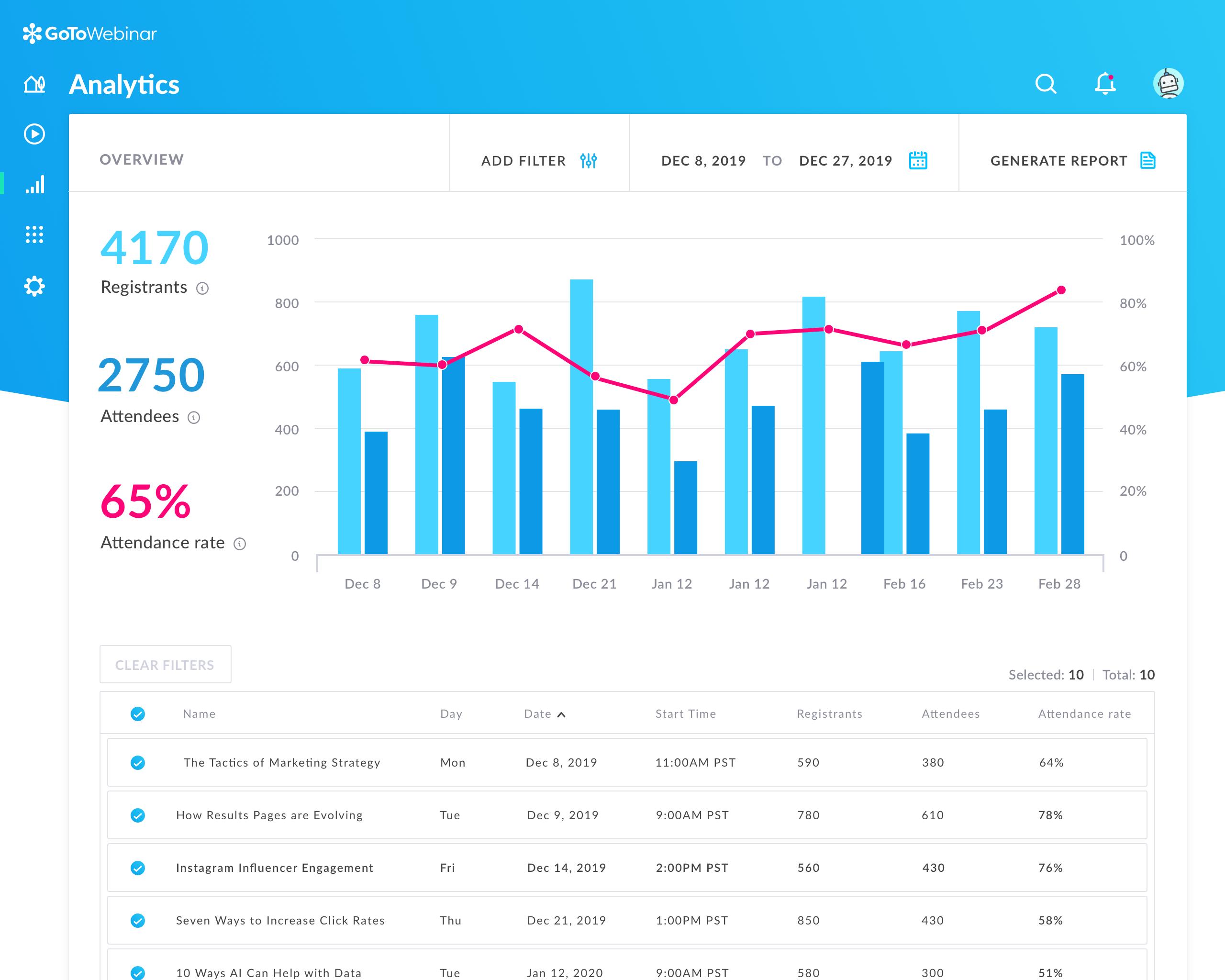 GoToWebinar analytics
