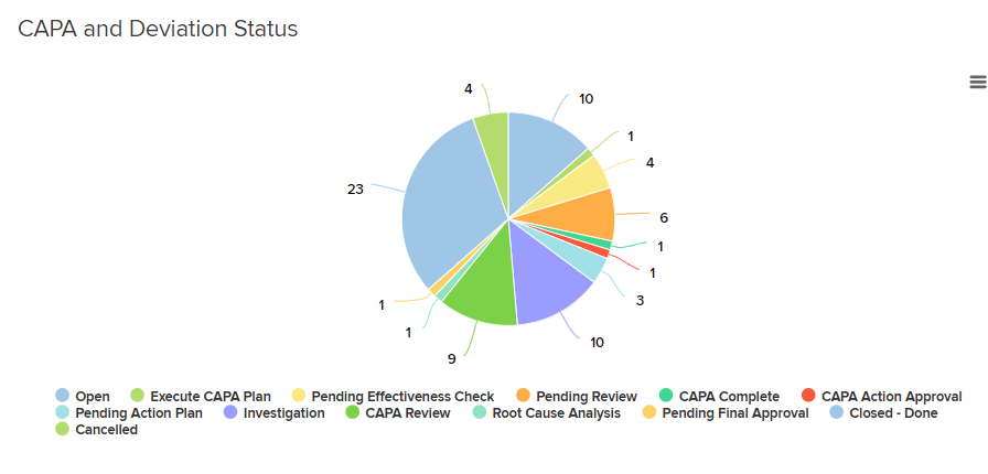 Adaptive Compliance Engine (ACE) graphical reports