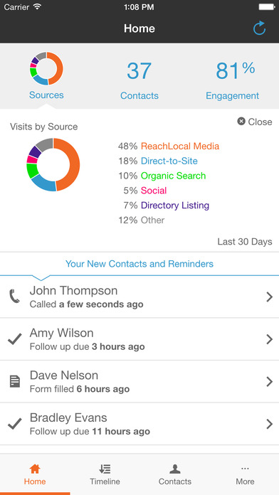 Total number of contacts, contacts from each marketing source, and conversion rate are all measured by ReachEdge