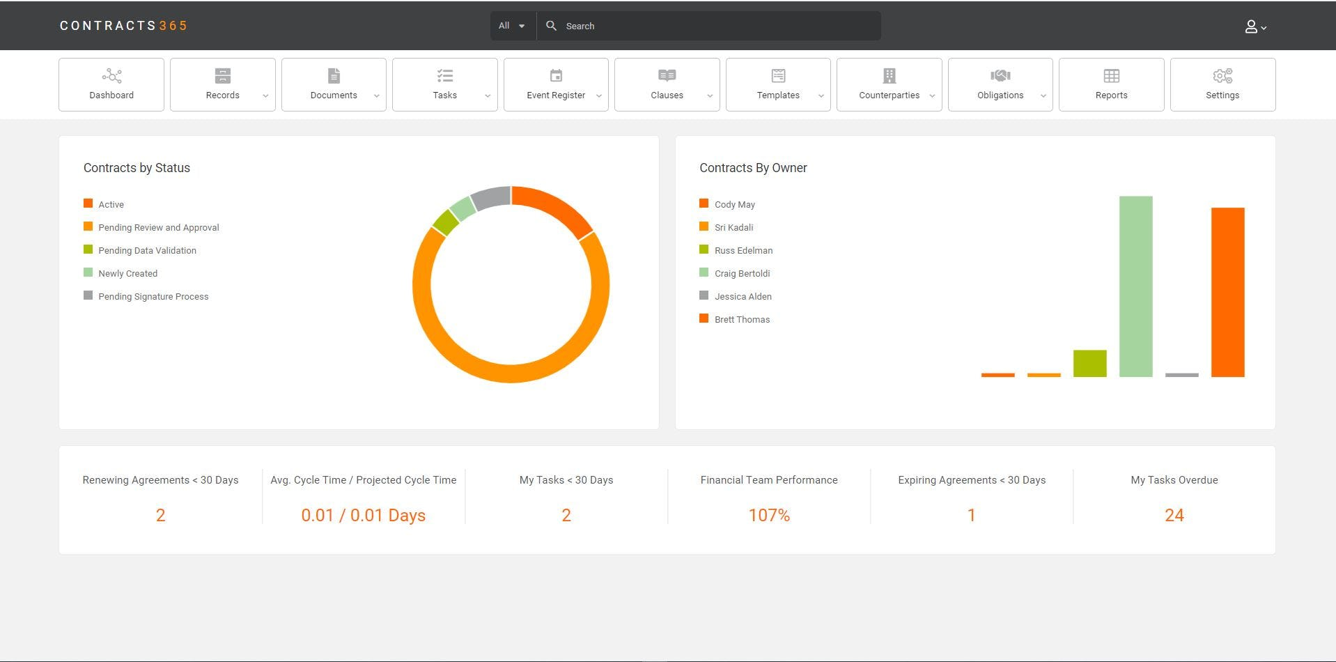 Corridor Contract Management Software - Contract Manager Dashboard