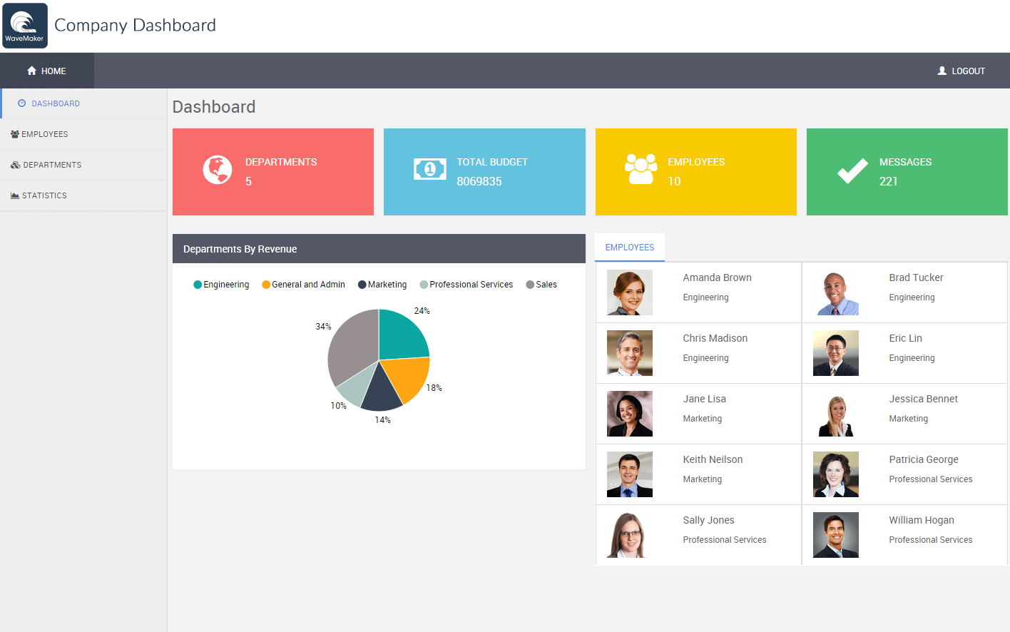 Templates for company dashboards are built into WaveMaker