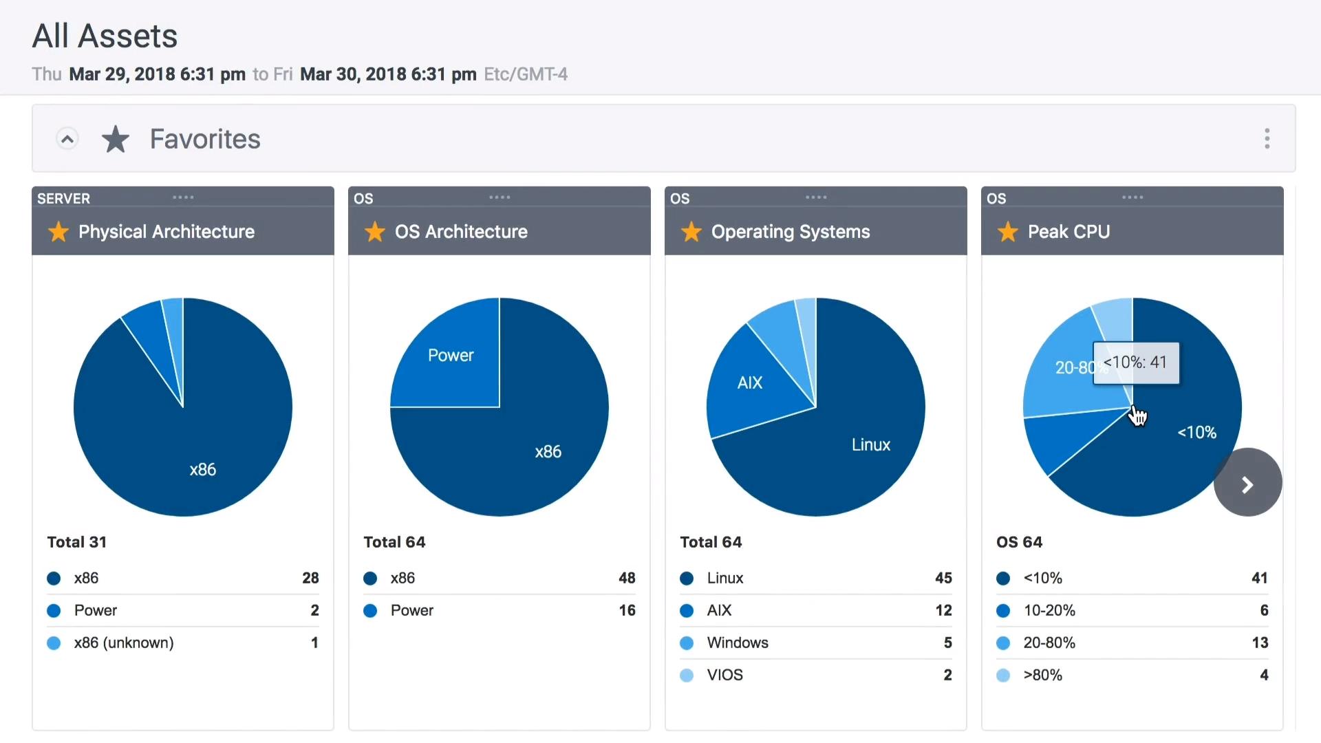 Galileo Performance Explorer asset analytics