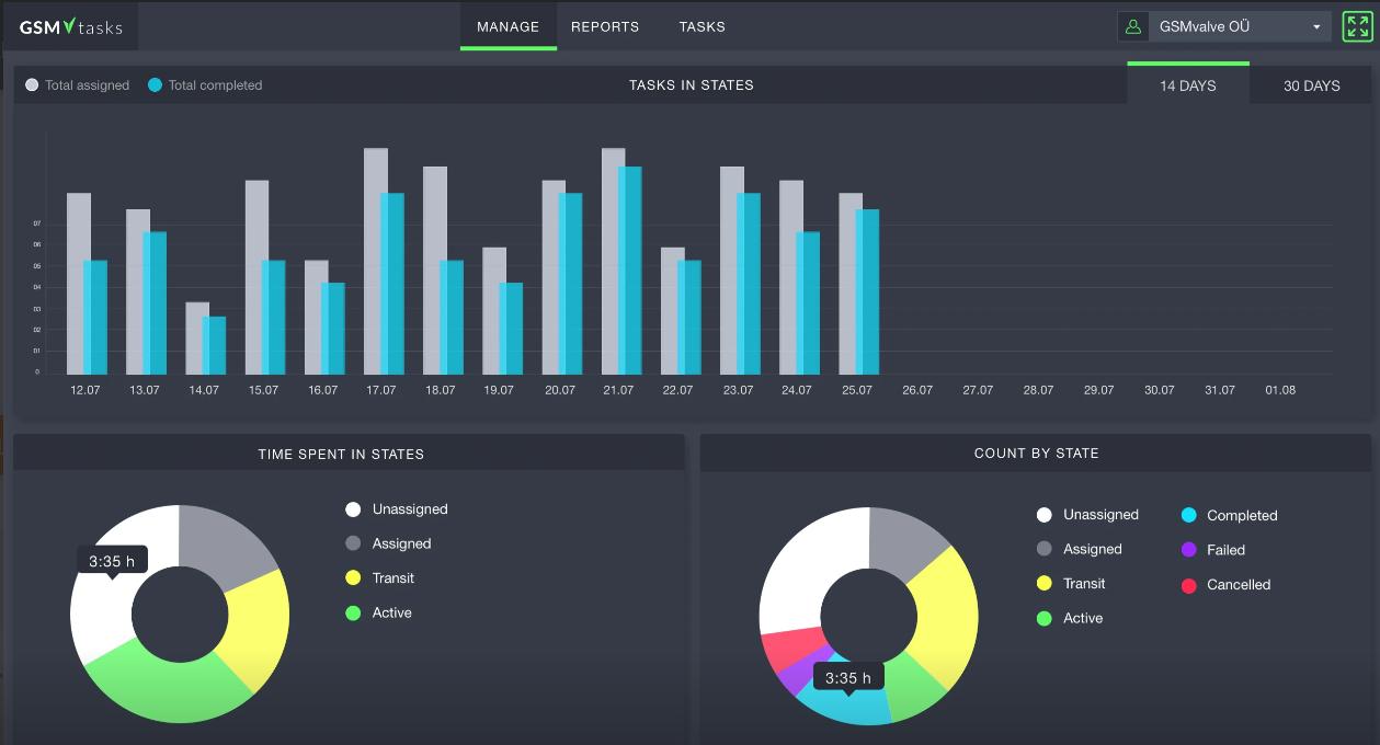 GSMtasks tasks overview