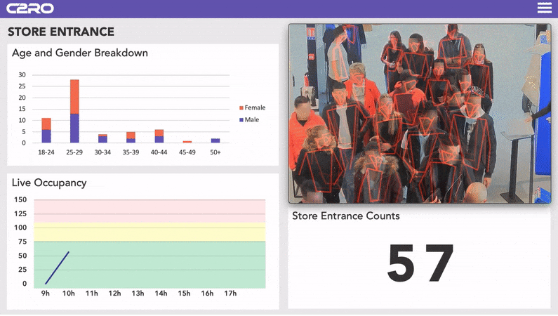 C2RO PERCEIVE - Occupancy Management Dashboard (GDPR-Compliant)