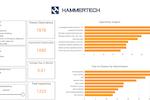 HammerTech screenshot: HammerTech quality management screenshot