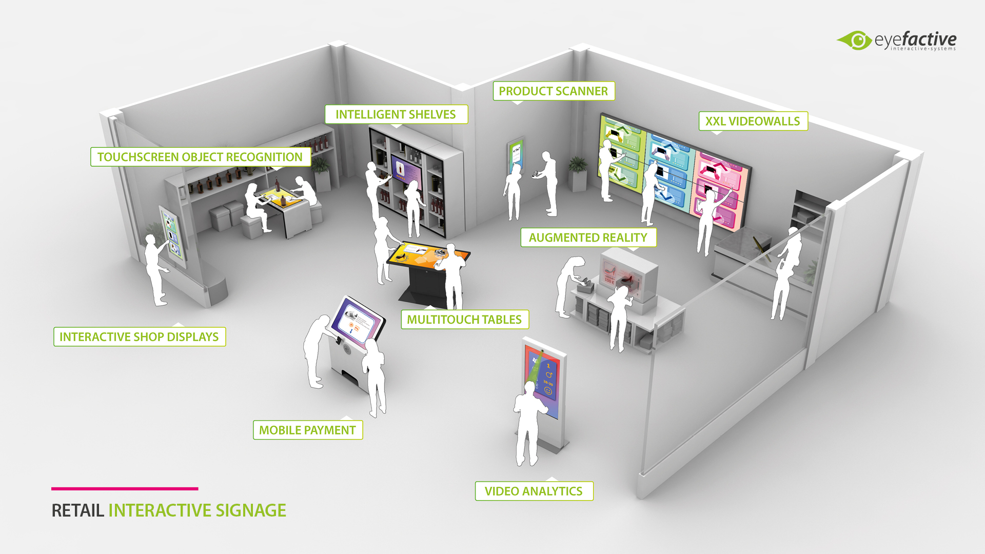 Interactive Signage for Retail & Point of Sale (POS)