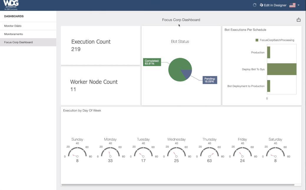 WDG Automation dashboard