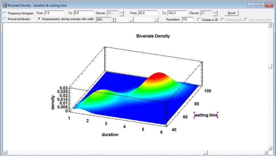 Statgraphics Centurion bivariate density