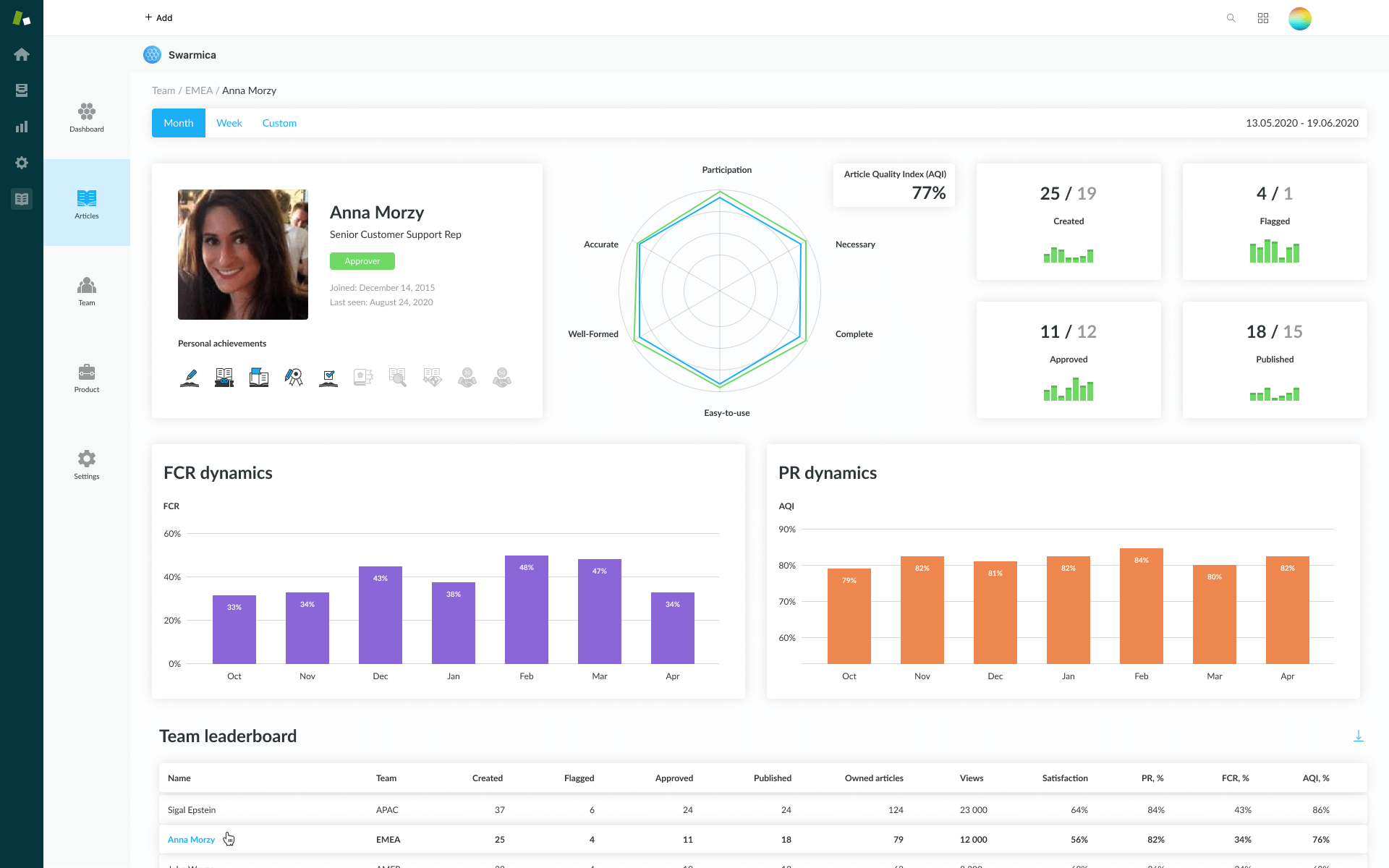 Agent and Team performance at glance.