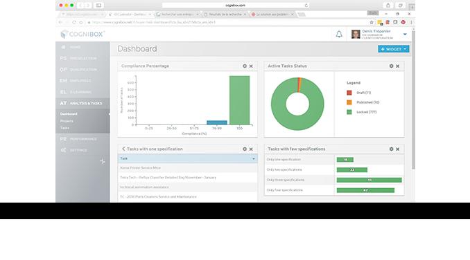 Cognibox CMS dashboard