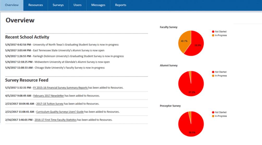 Bungee Enterprise Survey Management System screenshot: Bungee Survey Management System overview of activities