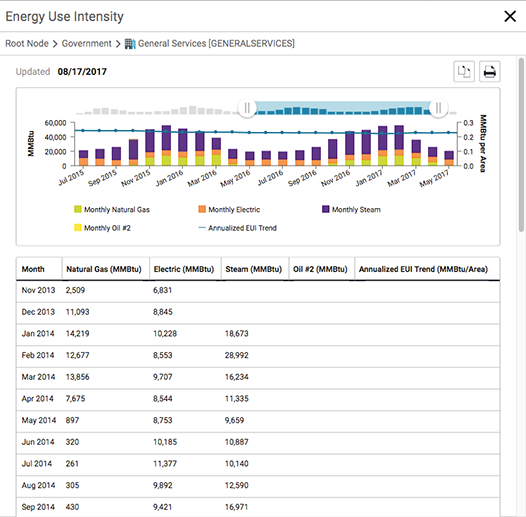 Energy Use Intensity (EUI) is a metric used to monitor long-term energy efficiency for a given building