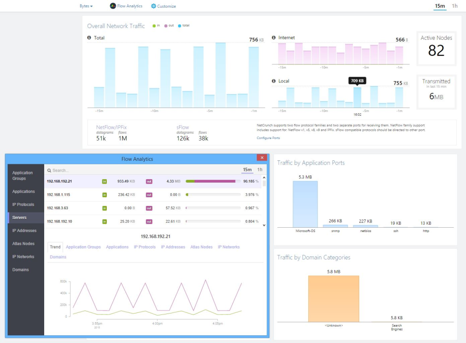 Create graphs showing NetFlow, sFlow and NBAR