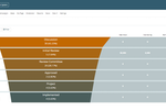 Qmarkets Idea Management screenshot: Qmarkets' Idea Funnel
