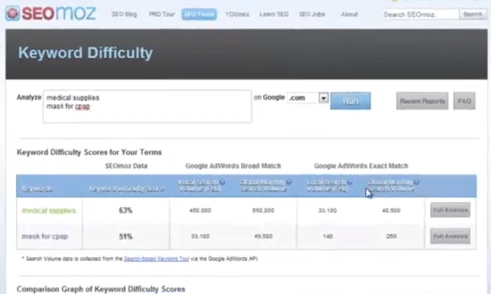 Users can analyze the difficulty of multiple keywords simultaneously and compare them