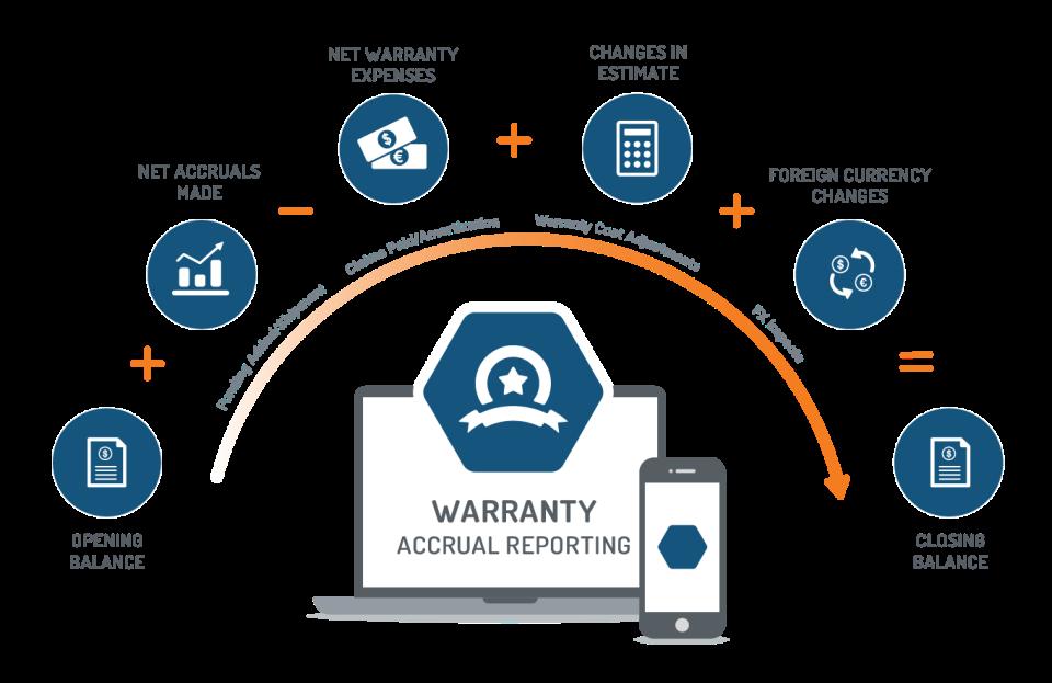 Mize Warranty Management Software - 2