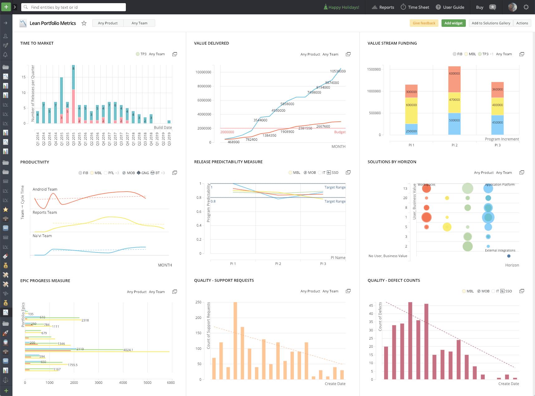 Targetprocess lean portfolio metrics
