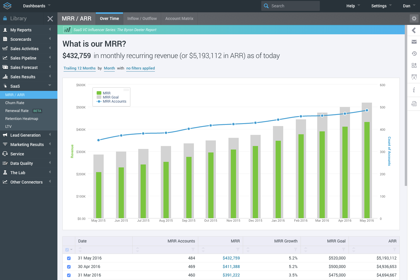 SaaS Metrics like MRR, Churn, LTV, and more
