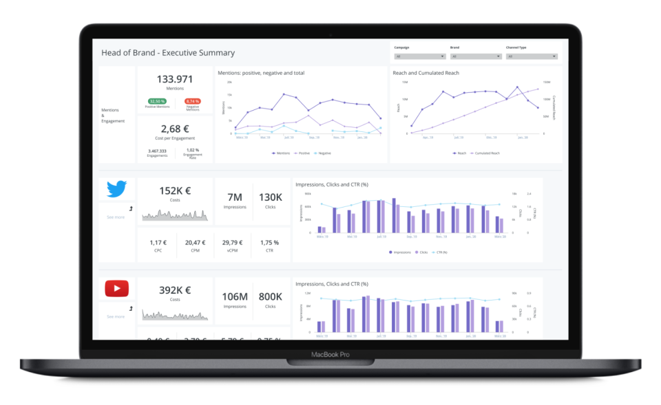 Adverity Software - Data Visualization