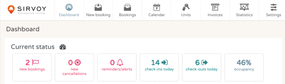 The dashboard gives users an overview of new books and cancellations, check-ins, check-outs, occupancy, and more