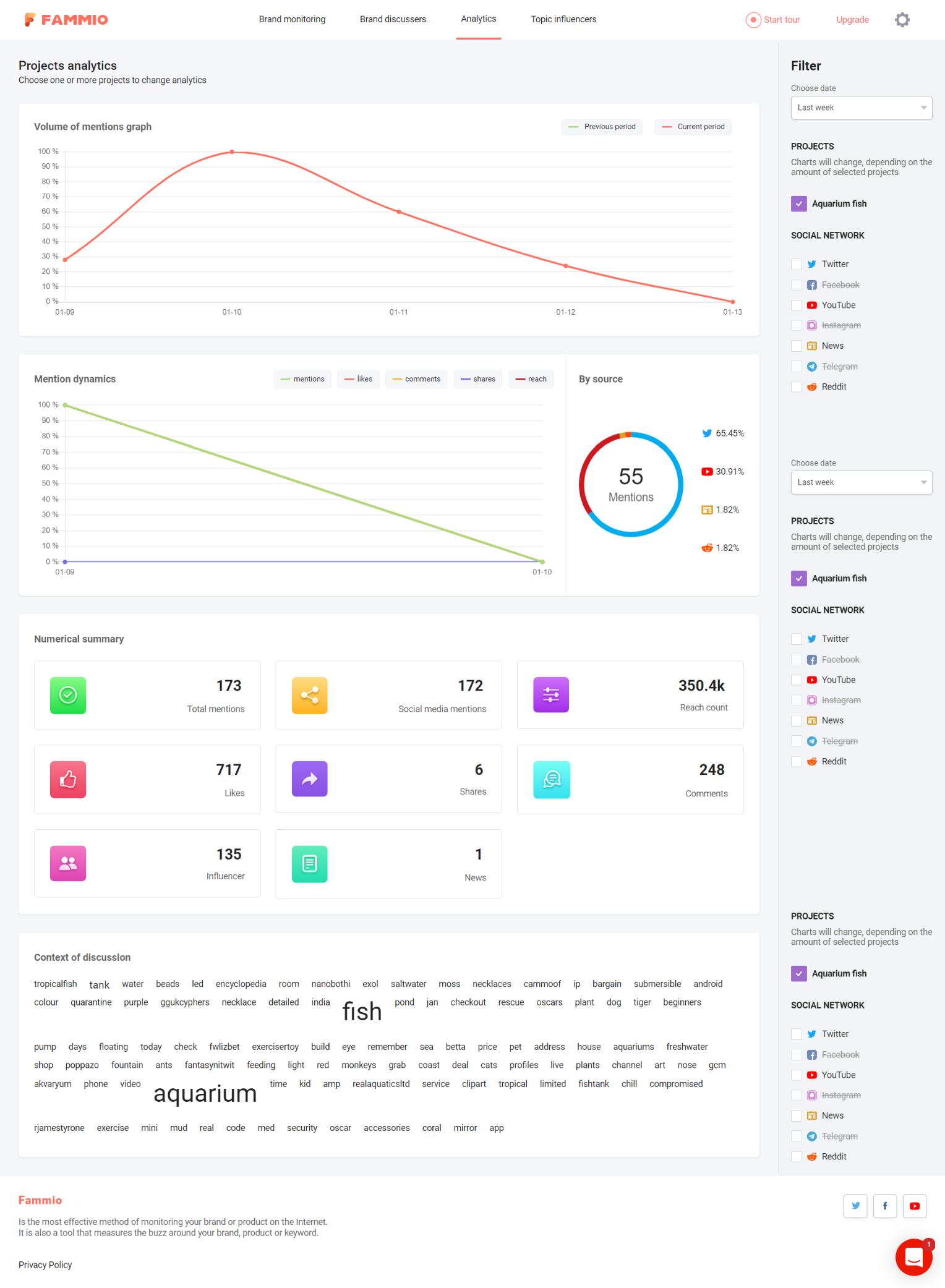 Famm.io influencer marketing screenshot