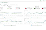 MemberSuite System screenshot: The main dashboard of MemberSuite Insights promises to provide a holistic view of an organization's health with visualizations of core membership statistics