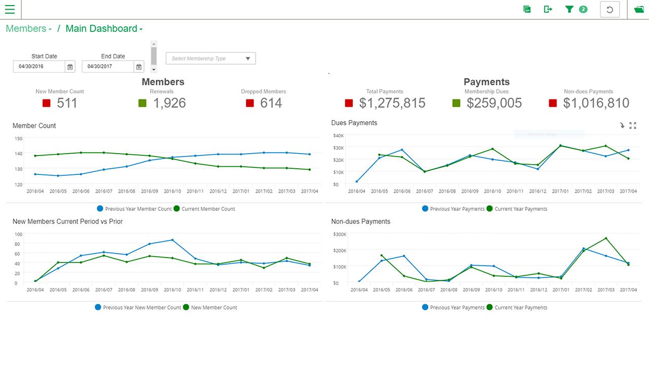 The main dashboard of MemberSuite Insights promises to provide a holistic view of an organization's health with visualizations of core membership statistics