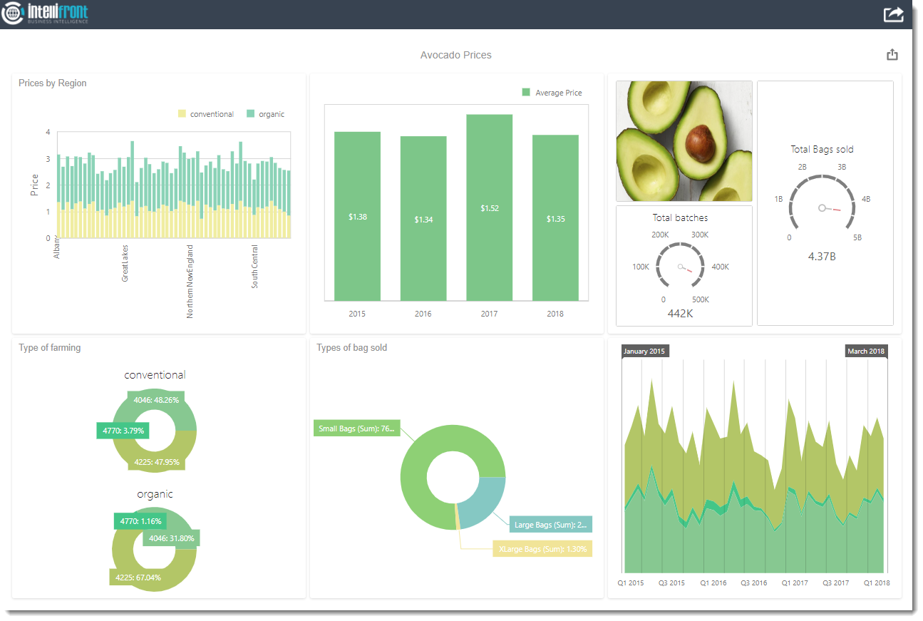 Design & serve visually stunning, interactive, real-time reports and dashboards in the browser-based admin module using a wide array of visuals