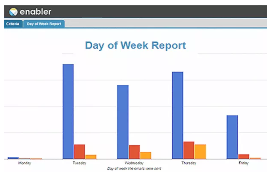 Day of week and click through time reports reveal when customers are most engaged