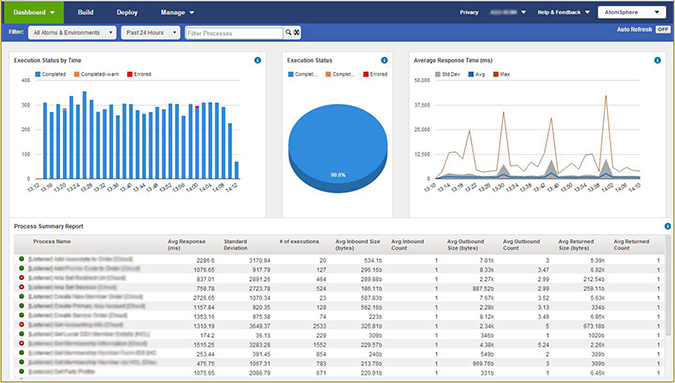 SOA Dashboard in Dell Boomi