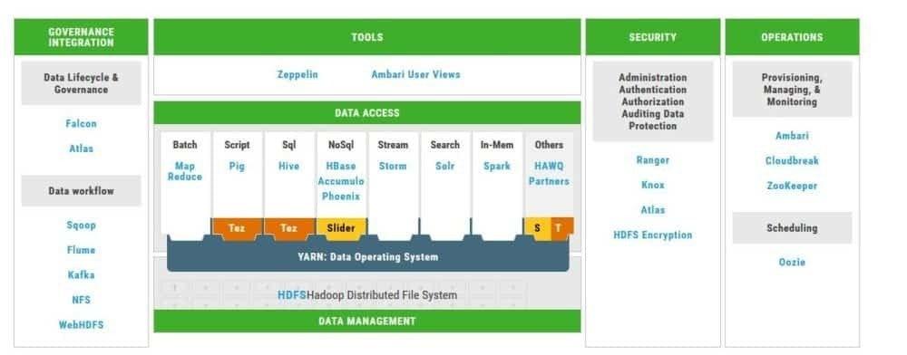 Hortonworks Data Platform Logiciel - 2