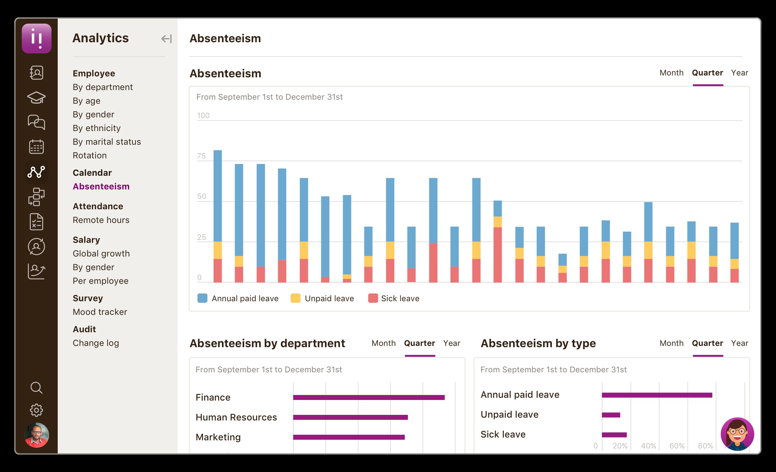Niikiis Software - Analytics Absteneeism