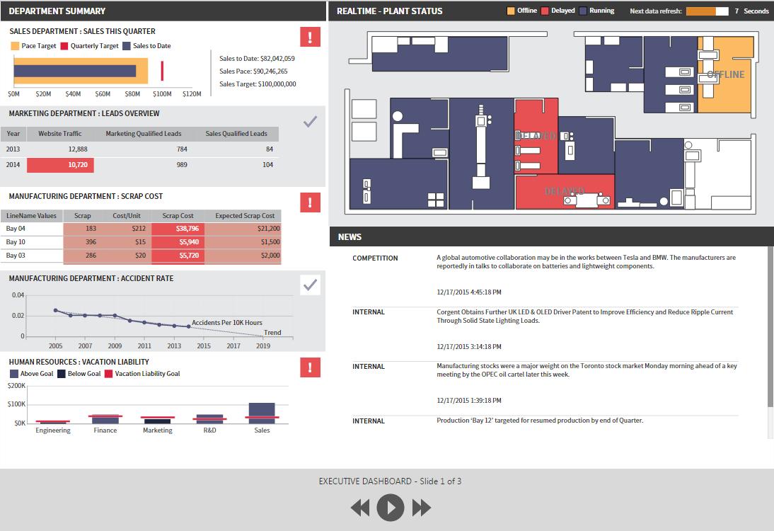 Dundas BI Software - Generate and display results in slideshows or storytelling mode using Dundas BI