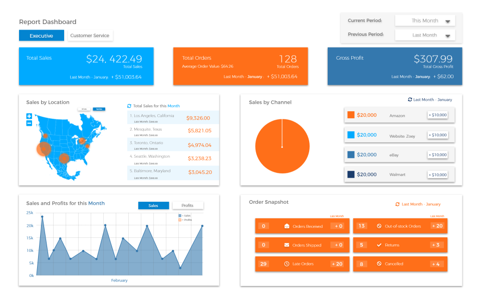 multichannel sales dashboard