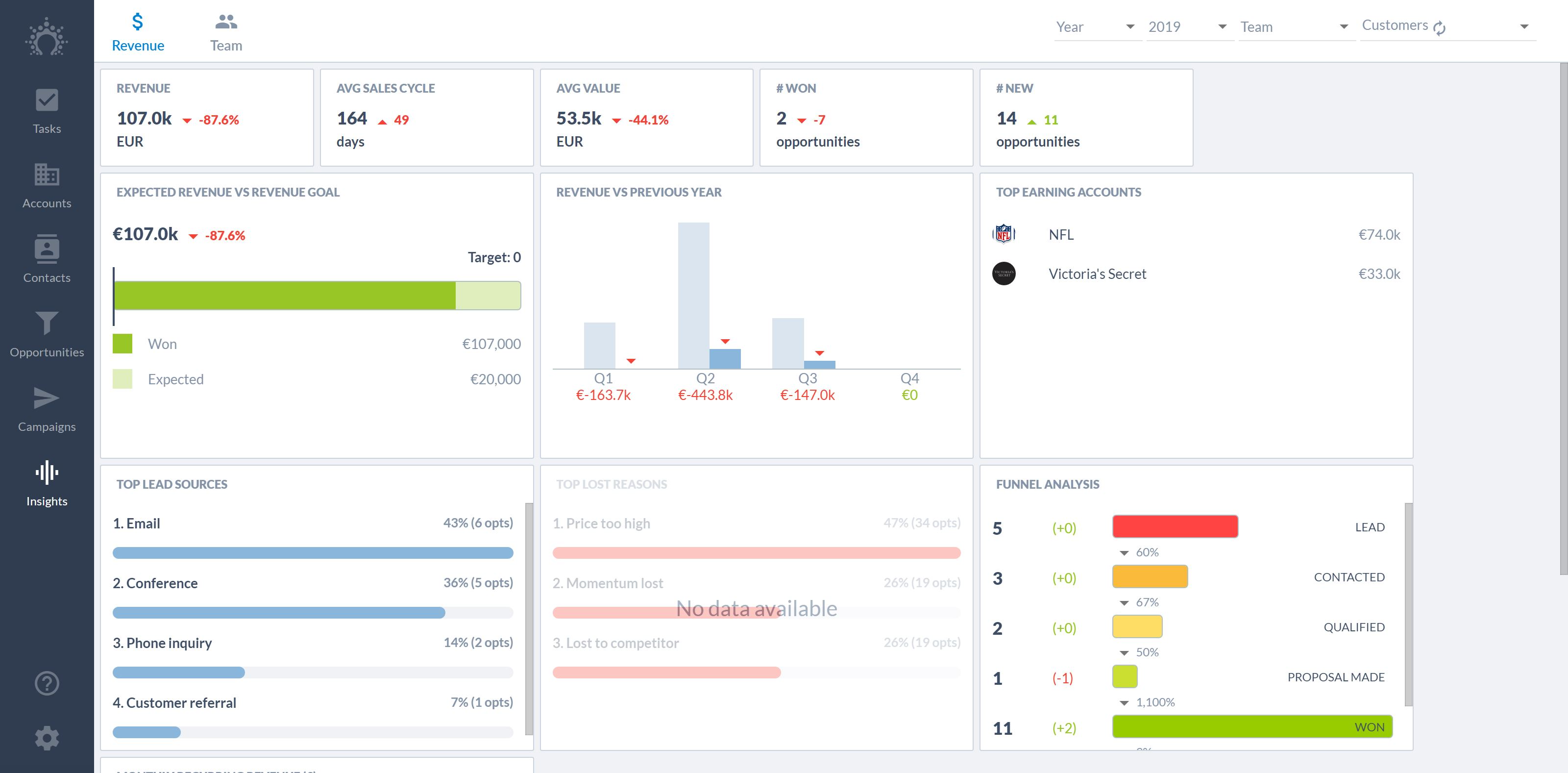 Salesflare's live revenue dashboard always shows you your latest stats on the revenue you're making, the new leads you're creating, lead sources, lost reasons, and much more. It also compares this to previous sales periods, so you can keep improving.