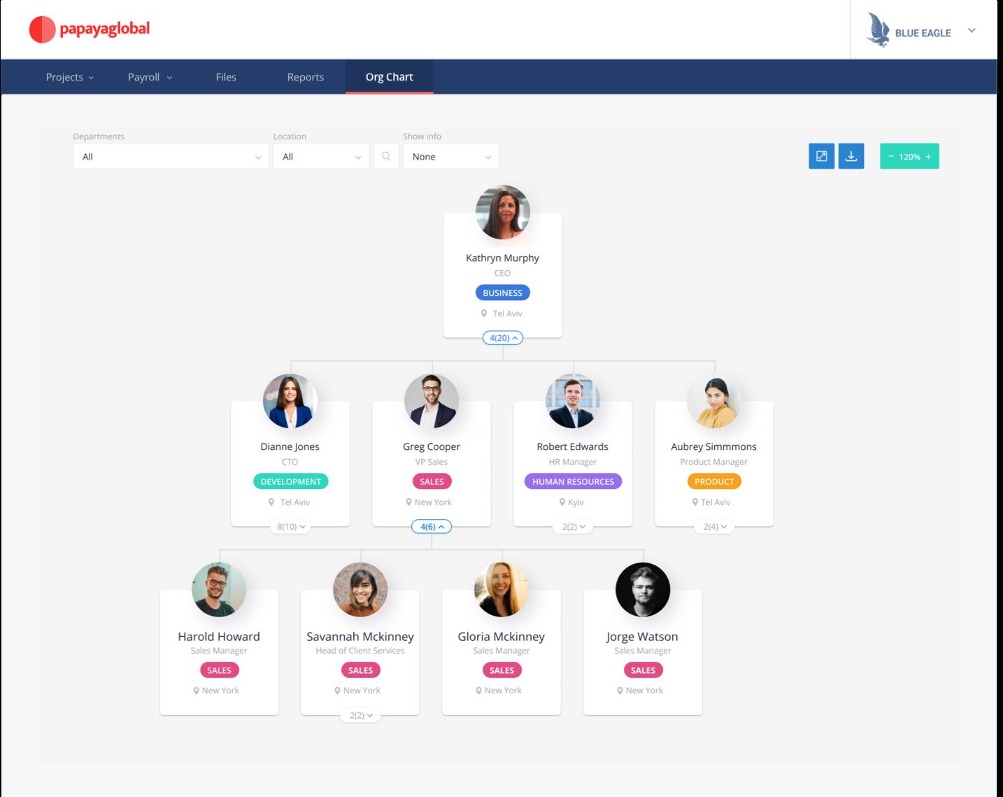 Papaya Global - Org Chart