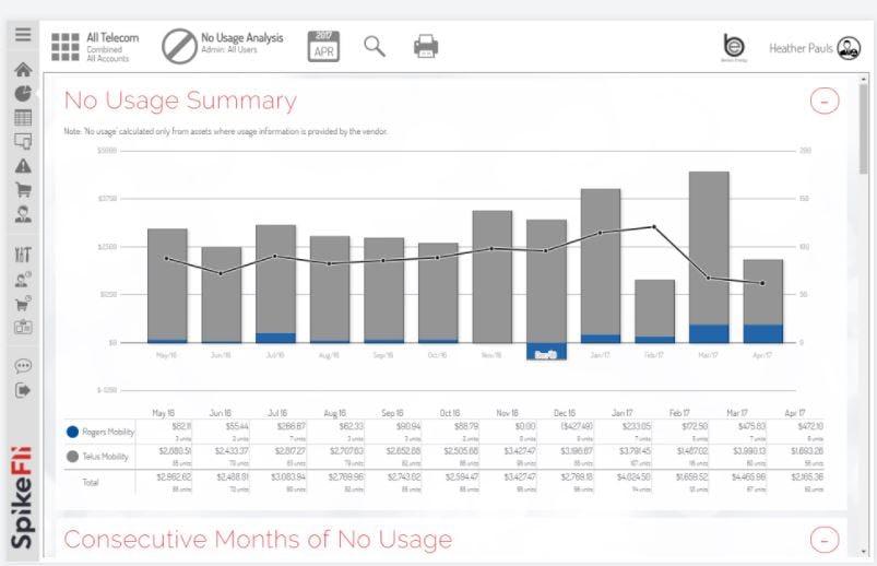 SpikeFli Analytics Software - Summary reports