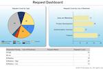 Planview Enterprise screenshot: Request dashboard in Planview