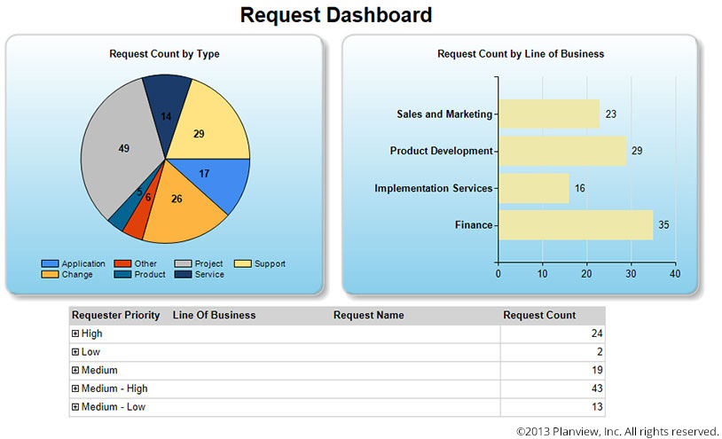 Request dashboard in Planview